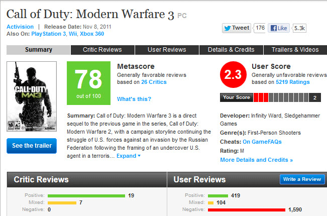 Call of Duty: Modern Warfare 3 review score on Metacritic