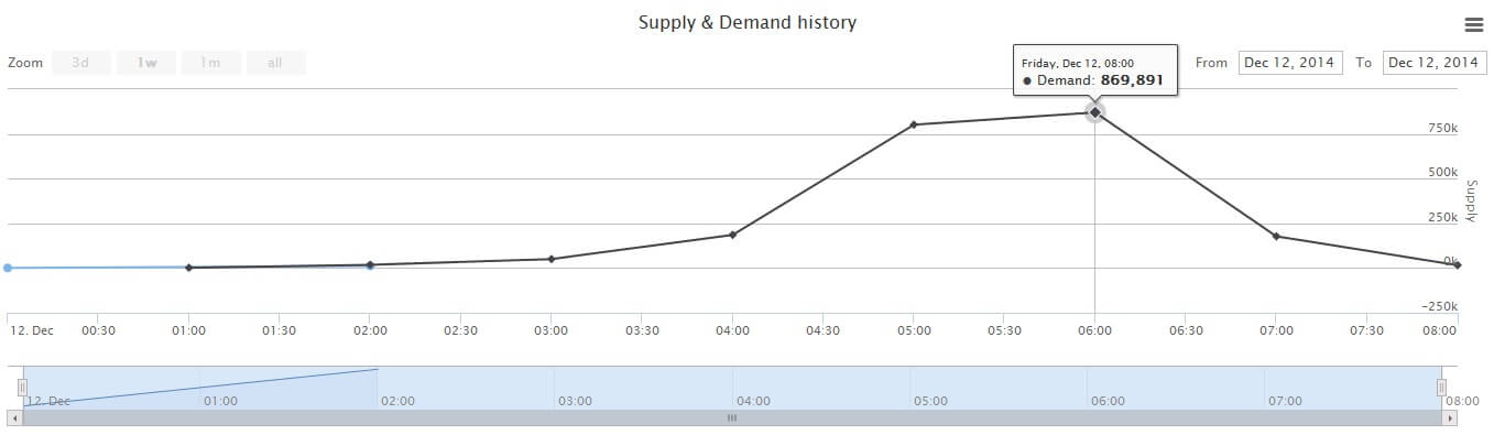 steam gems supply and demand